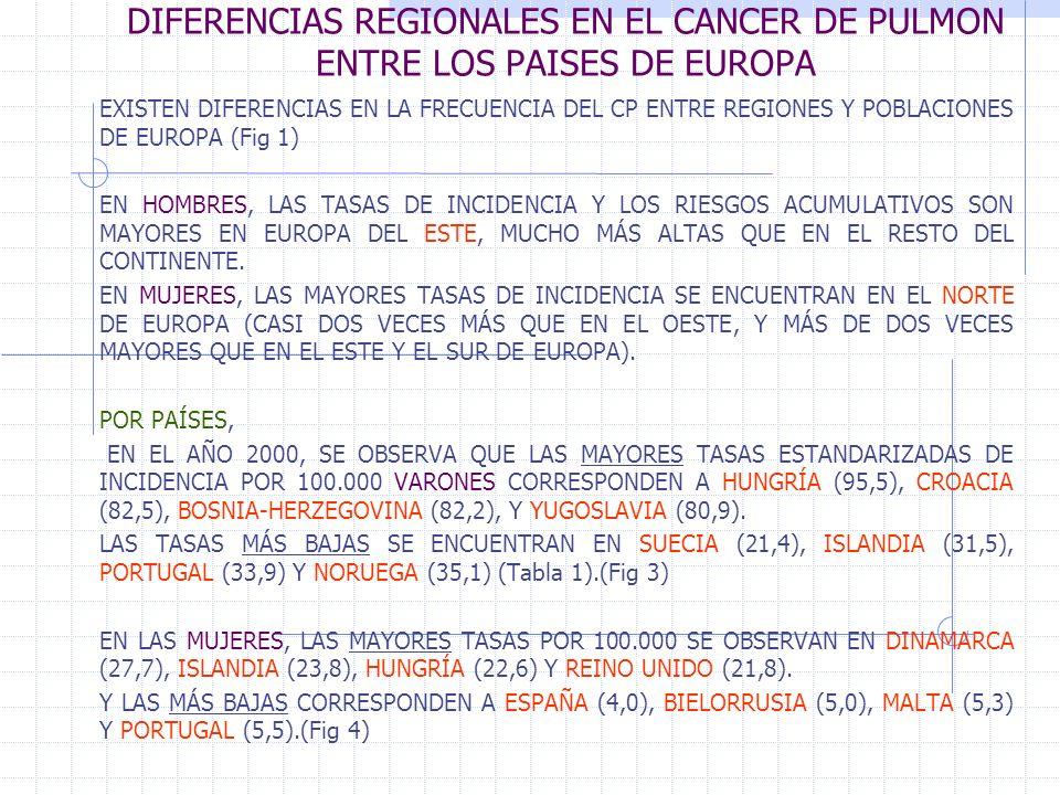 DIFERENCIAS REGIONALES EN EL CANCER DE PULMON ENTRE LOS PAISES DE EUROPA EXISTEN DIFERENCIAS EN LA FRECUENCIA DEL CP ENTRE REGIONES Y POBLACIONES DE EUROPA (Fig 1) EN HOMBRES, LAS TASAS DE INCIDENCIA Y LOS RIESGOS ACUMULATIVOS SON MAYORES EN EUROPA DEL ESTE, MUCHO MÁS ALTAS QUE EN EL RESTO DEL CONTINENTE.