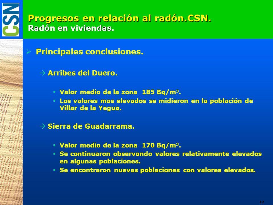 Progresos en relación al radón.CSN. Radón en viviendas. Principales conclusiones. Arribes del Duero. Valor medio de la zona 185 Bq/m 3. Los valores ma