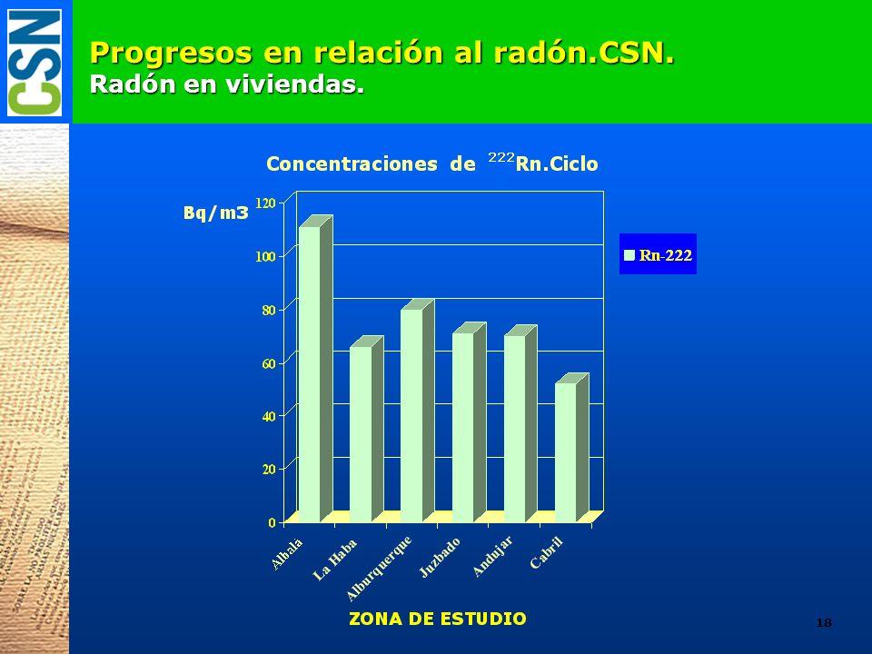Progresos en relación al radón.CSN. Radón en viviendas. 18