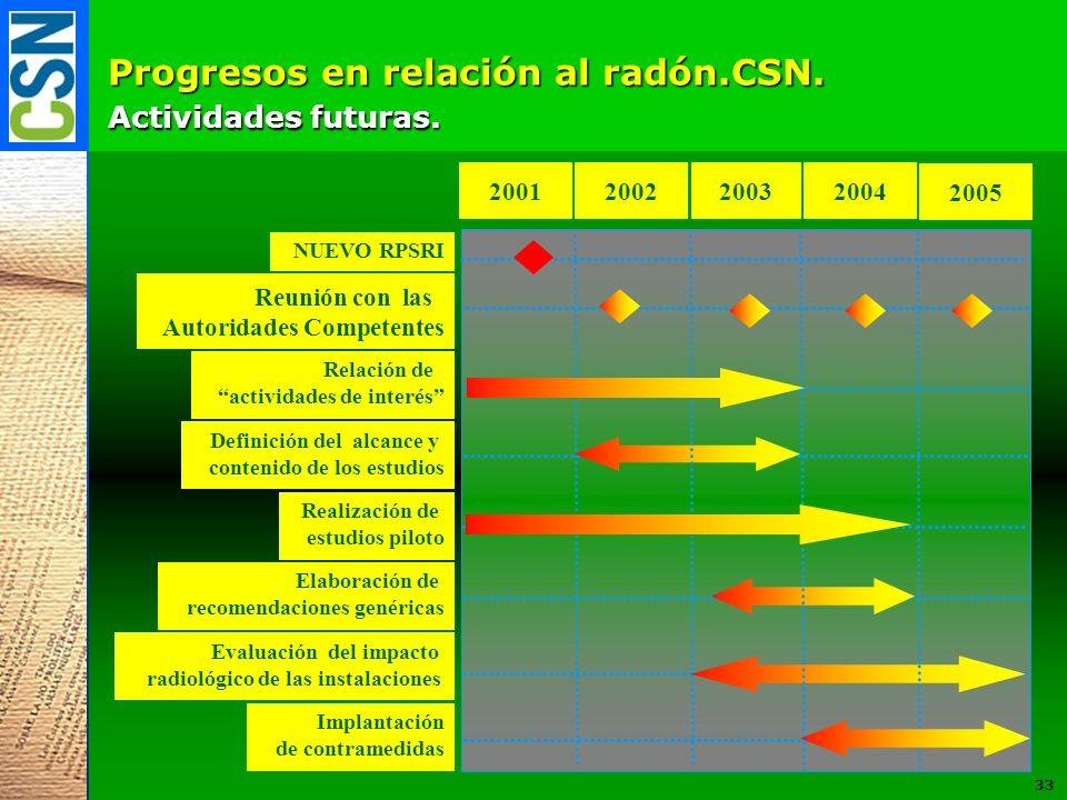 Progresos en relación al radón.CSN. Actividades futuras. 200220032004 Relación de actividades de interés Realización de estudios piloto Elaboración de