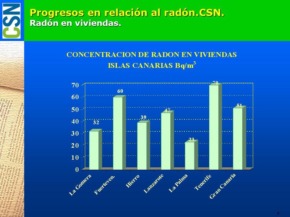 Principales conclusiones.Comunidad Valenciana. Concentraciones generalmente bajas.