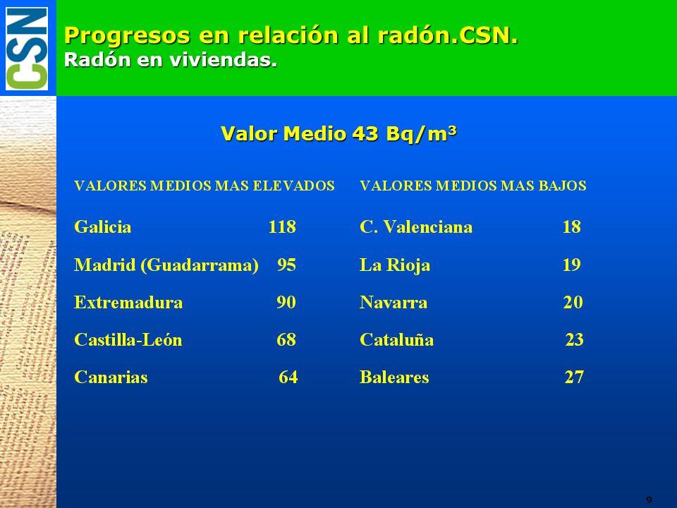 Concentraciones de 222 Rn en viviendas.1ª Fase. Progresos en relación al radón.CSN.