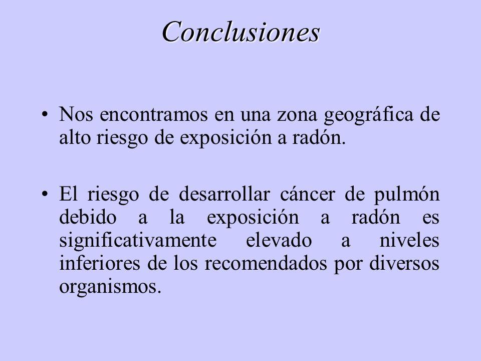 Conclusiones Nos encontramos en una zona geográfica de alto riesgo de exposición a radón. El riesgo de desarrollar cáncer de pulmón debido a la exposi
