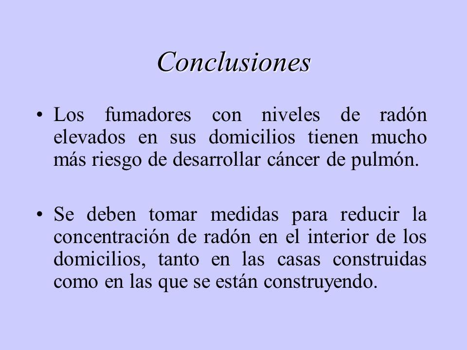 Conclusiones Los fumadores con niveles de radón elevados en sus domicilios tienen mucho más riesgo de desarrollar cáncer de pulmón. Se deben tomar med