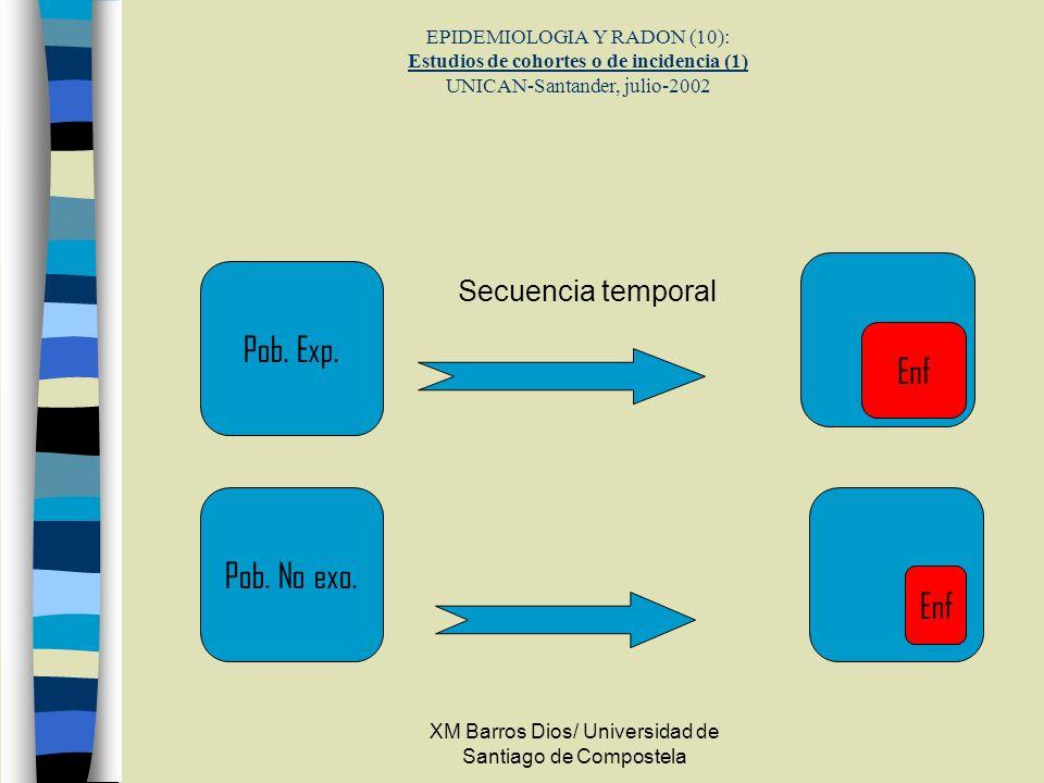 XM Barros Dios/ Universidad de Santiago de Compostela EPIDEMIOLOGIA Y RADON (10): Estudios de cohortes o de incidencia (1) UNICAN-Santander, julio-200
