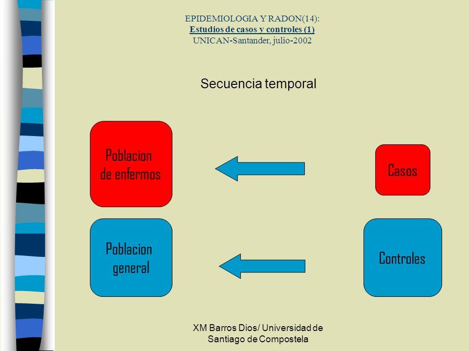 XM Barros Dios/ Universidad de Santiago de Compostela EPIDEMIOLOGIA Y RADON(14): Estudios de casos y controles (1) UNICAN-Santander, julio-2002 Secuen