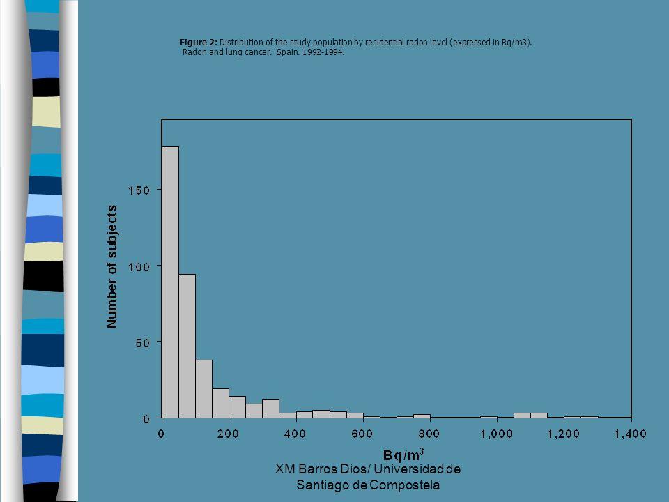 XM Barros Dios/ Universidad de Santiago de Compostela Figure 2: Distribution of the study population by residential radon level (expressed in Bq/m3).