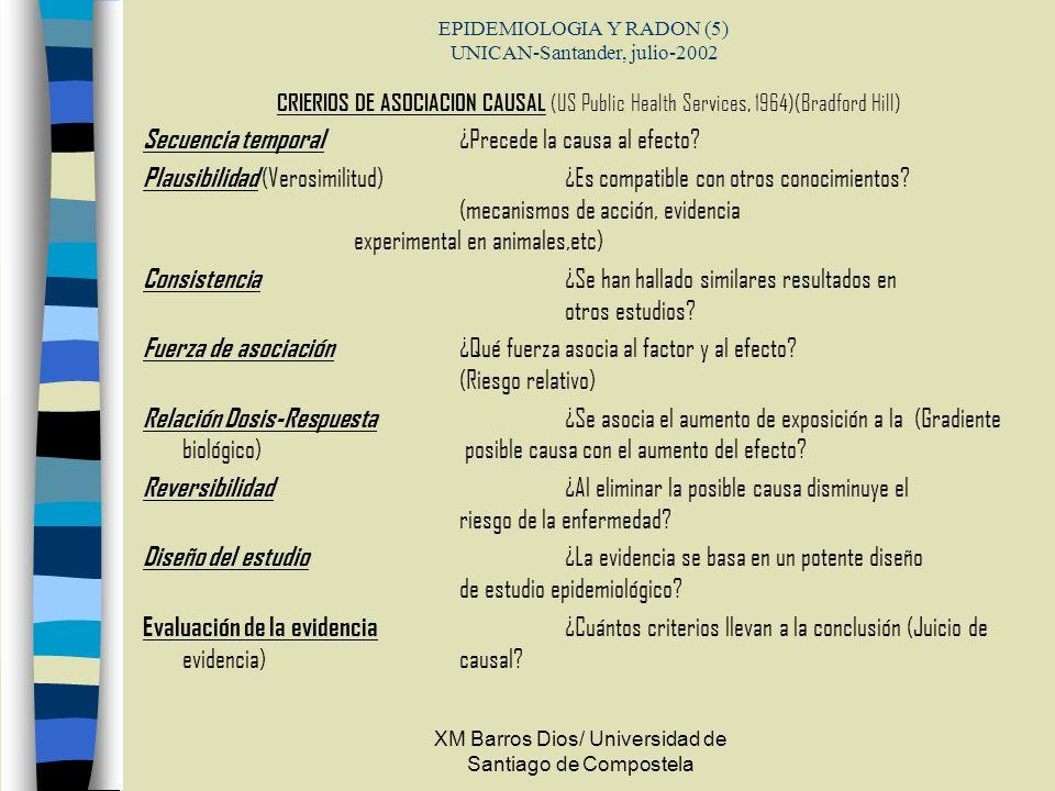 XM Barros Dios/ Universidad de Santiago de Compostela EPIDEMIOLOGIA Y RADON (5) UNICAN-Santander, julio-2002 CRIERIOS DE ASOCIACION CAUSAL (US Public