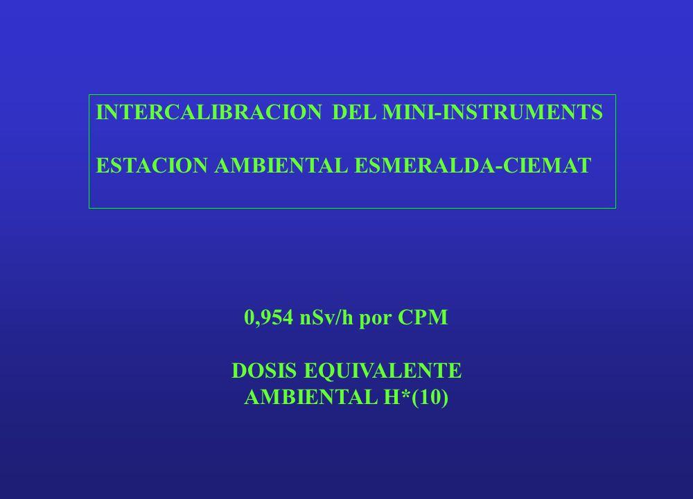 INTERCALIBRACION DEL MINI-INSTRUMENTS ESTACION AMBIENTAL ESMERALDA-CIEMAT 0,954 nSv/h por CPM DOSIS EQUIVALENTE AMBIENTAL H*(10)