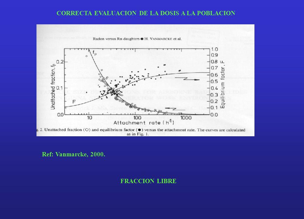 Ref: Vanmarcke, 2000. FRACCION LIBRE CORRECTA EVALUACION DE LA DOSIS A LA POBLACION