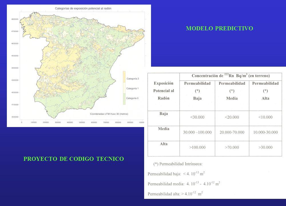 PROYECTO DE CODIGO TECNICO MODELO PREDICTIVO