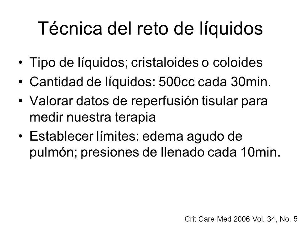 Técnica del reto de líquidos Tipo de líquidos; cristaloides o coloides Cantidad de líquidos: 500cc cada 30min. Valorar datos de reperfusión tisular pa