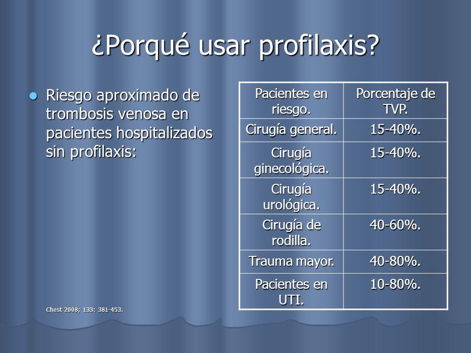 ¿Porqué usar profilaxis? Riesgo aproximado de trombosis venosa en pacientes hospitalizados sin profilaxis: Riesgo aproximado de trombosis venosa en pa