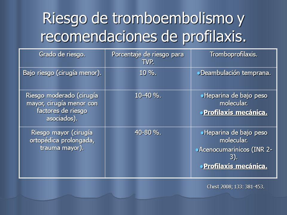 Riesgo de tromboembolismo y recomendaciones de profilaxis. Chest 2008; 133: 381-453. Chest 2008; 133: 381-453. Grado de riesgo. Porcentaje de riesgo p