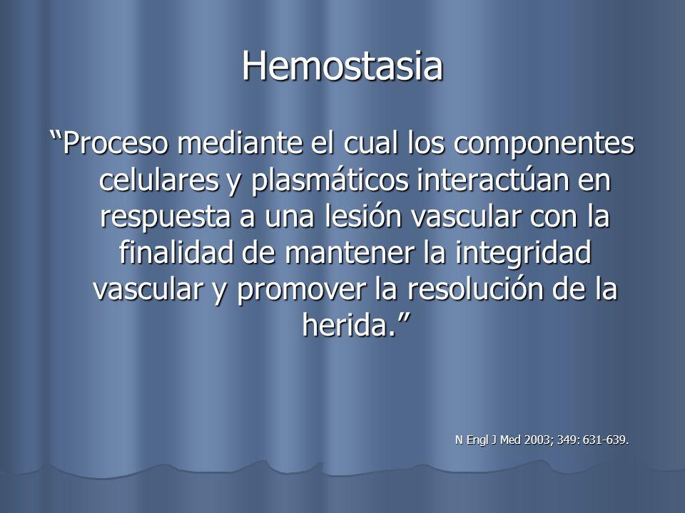 Hemostasia Componentes Fisiológicos: Componentes Fisiológicos: Vasoconstricción Vasoconstricción Formación de Tapón Plaquetario Formación de Tapón Plaquetario Formación de Fibrina Formación de Fibrina Fibrinolisis Fibrinolisis N Engl J Med 2003; 349: 631-639.