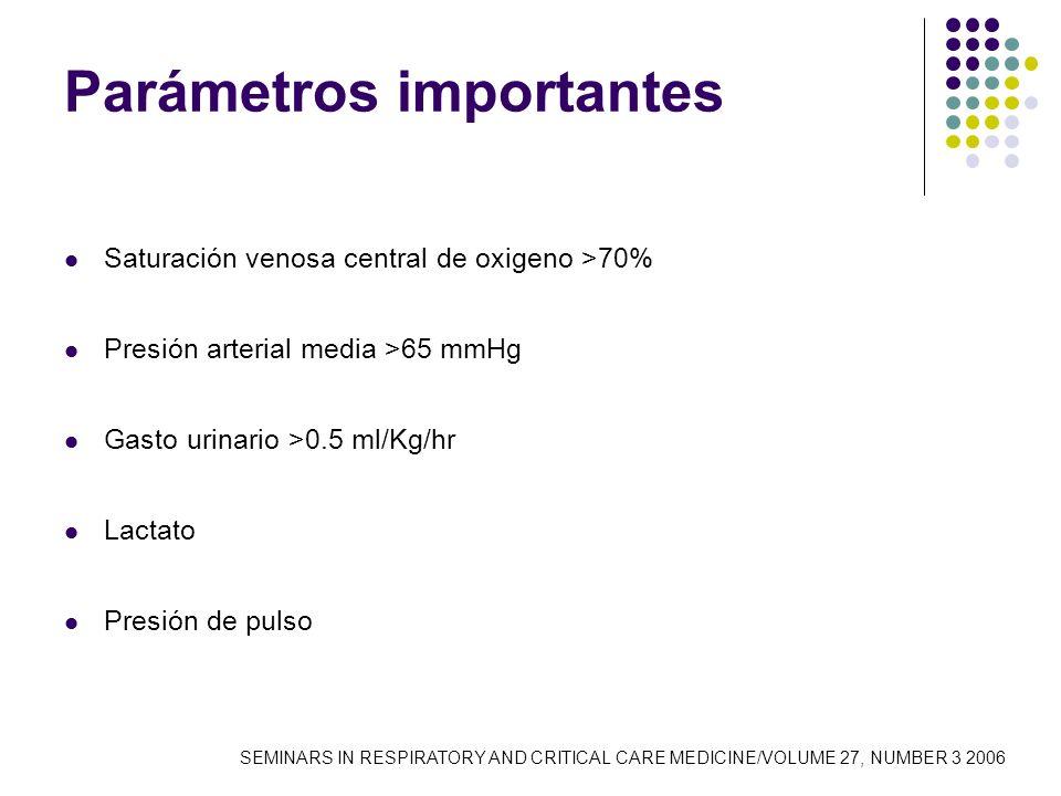 Parámetros importantes Saturación venosa central de oxigeno >70% Presión arterial media >65 mmHg Gasto urinario >0.5 ml/Kg/hr Lactato Presión de pulso