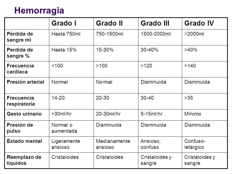 Hemorragia Grado IGrado IIGrado IIIGrado IV Pérdida de sangre ml Hasta 750ml750-1500ml1500-2000ml>2000ml Perdida de sangre % Hasta 15%15-30%30-40%>40%