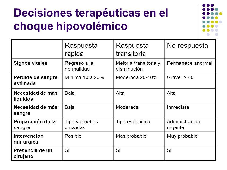 Decisiones terapéuticas en el choque hipovolémico Respuesta rápida Respuesta transitoria No respuesta Signos vitalesRegreso a la normalidad Mejoría tr