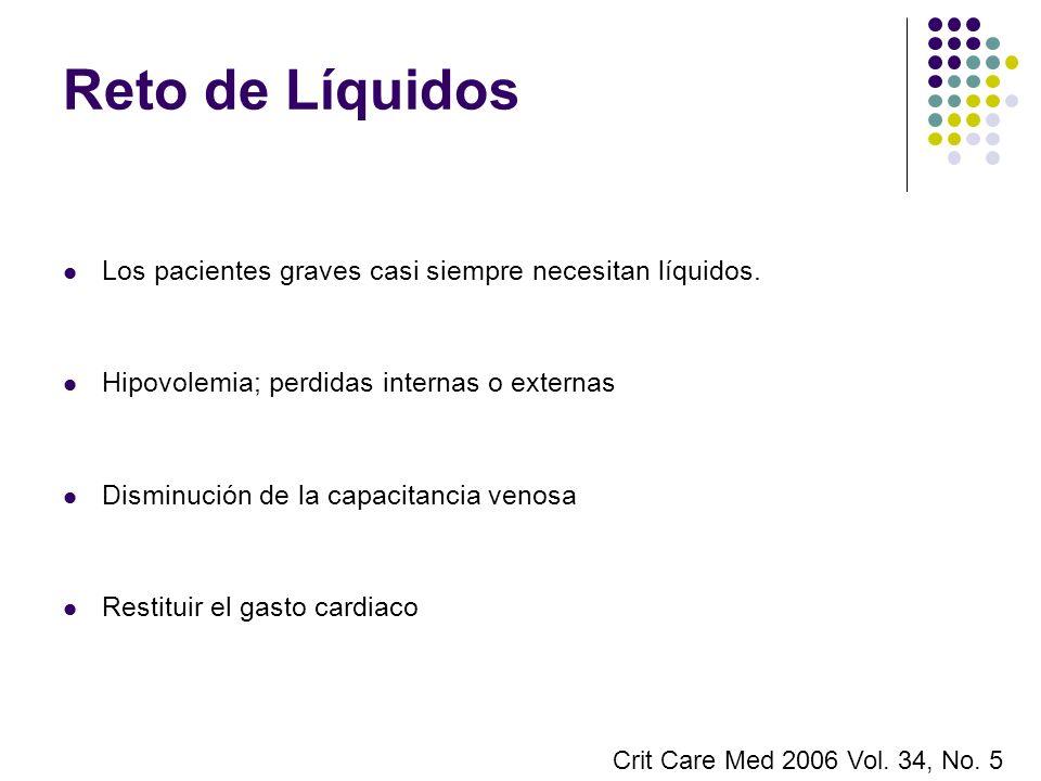 Reto de Líquidos Los pacientes graves casi siempre necesitan líquidos. Hipovolemia; perdidas internas o externas Disminución de la capacitancia venosa