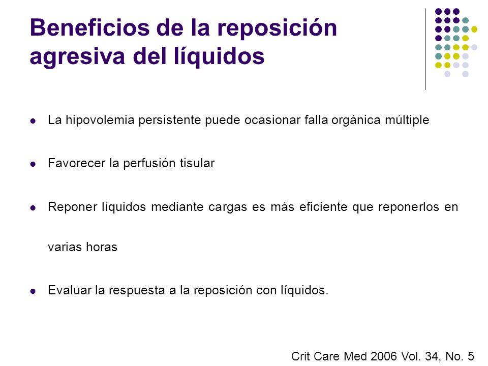 Beneficios de la reposición agresiva del líquidos La hipovolemia persistente puede ocasionar falla orgánica múltiple Favorecer la perfusión tisular Re