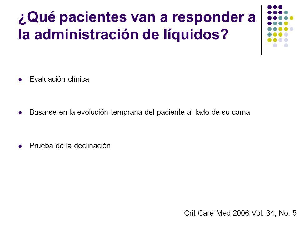 ¿Qué pacientes van a responder a la administración de líquidos? Evaluación clínica Basarse en la evolución temprana del paciente al lado de su cama Pr