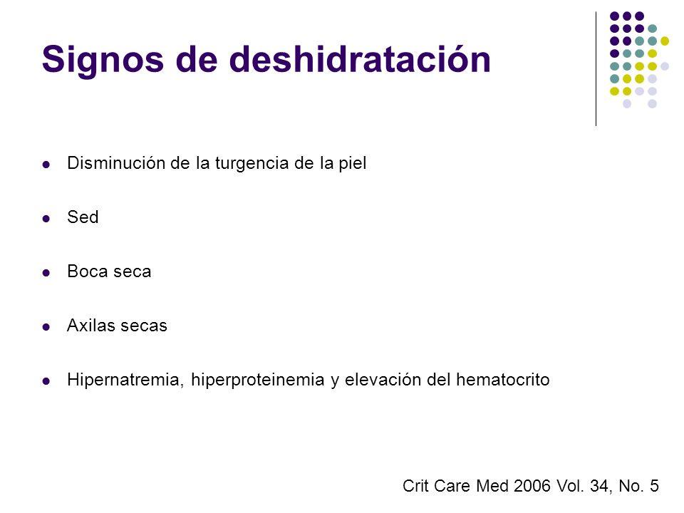 Signos de deshidratación Disminución de la turgencia de la piel Sed Boca seca Axilas secas Hipernatremia, hiperproteinemia y elevación del hematocrito
