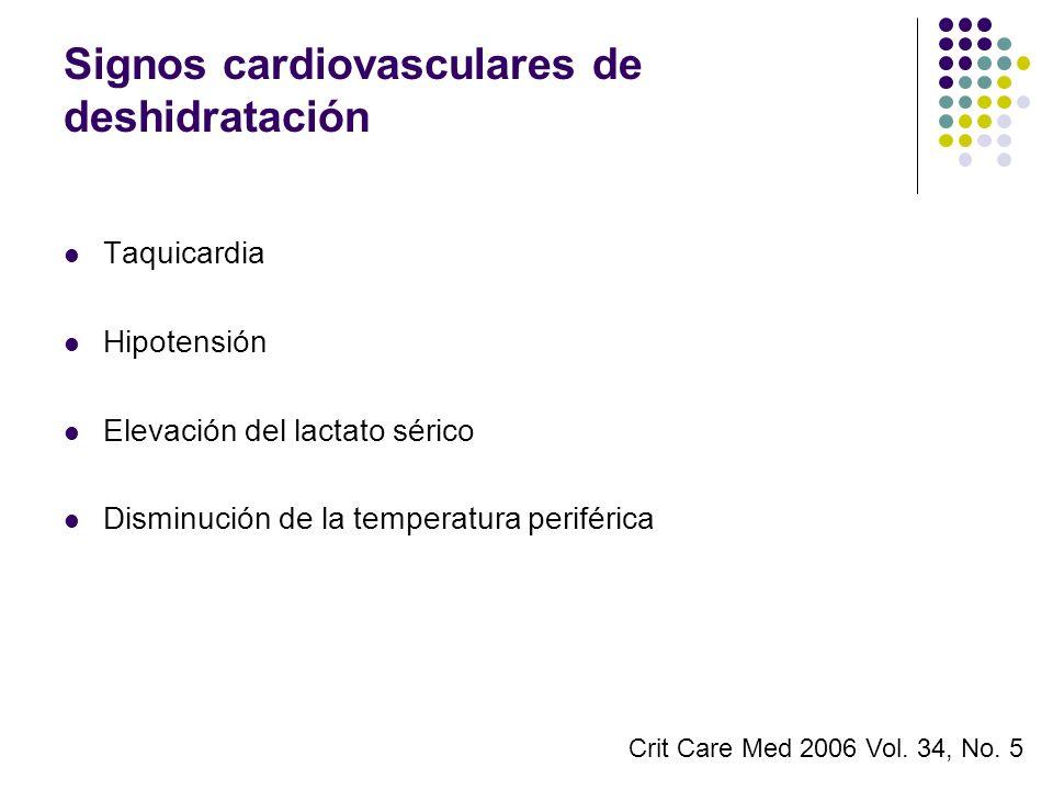 Signos cardiovasculares de deshidratación Taquicardia Hipotensión Elevación del lactato sérico Disminución de la temperatura periférica Crit Care Med