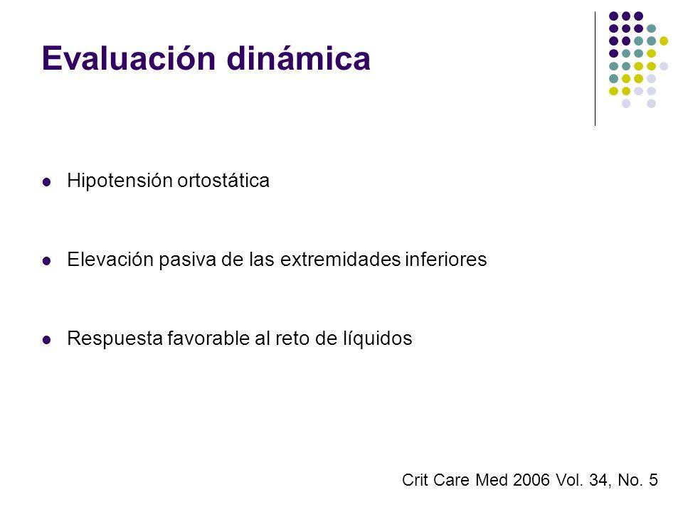 Evaluación dinámica Hipotensión ortostática Elevación pasiva de las extremidades inferiores Respuesta favorable al reto de líquidos Crit Care Med 2006