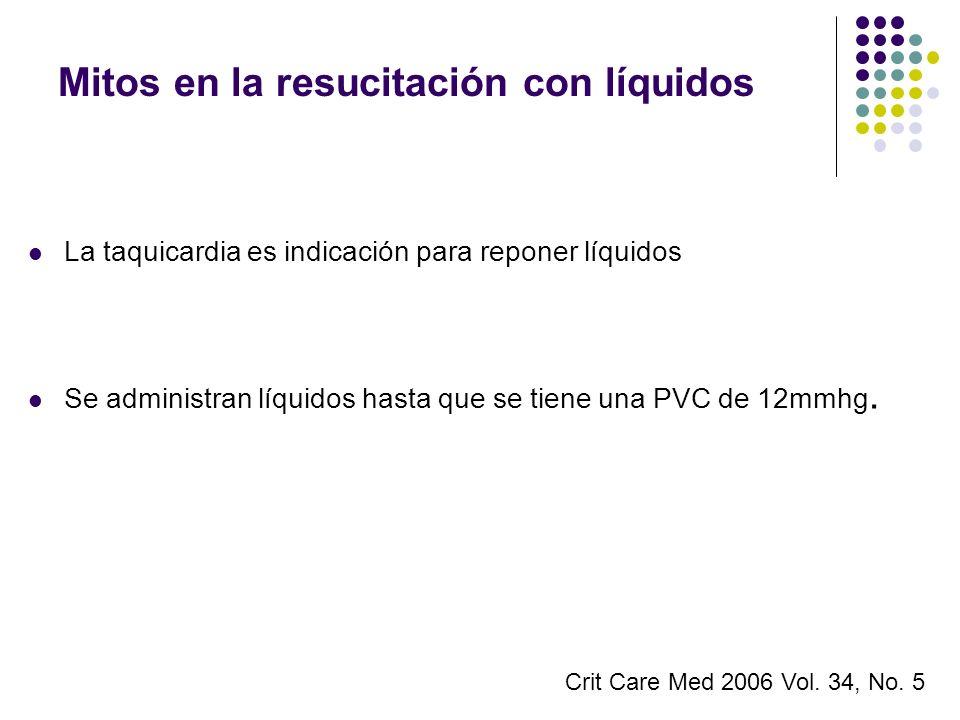 Mitos en la resucitación con líquidos La taquicardia es indicación para reponer líquidos Se administran líquidos hasta que se tiene una PVC de 12mmhg.