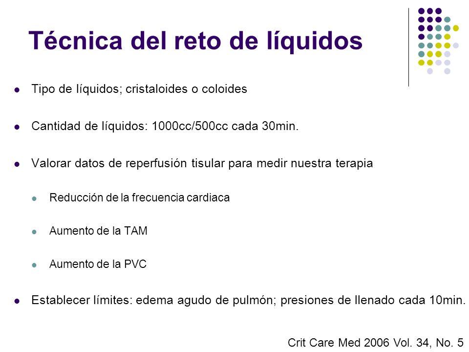 Técnica del reto de líquidos Tipo de líquidos; cristaloides o coloides Cantidad de líquidos: 1000cc/500cc cada 30min. Valorar datos de reperfusión tis