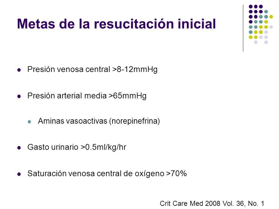 Metas de la resucitación inicial Presión venosa central >8-12mmHg Presión arterial media >65mmHg Aminas vasoactivas (norepinefrina) Gasto urinario >0.