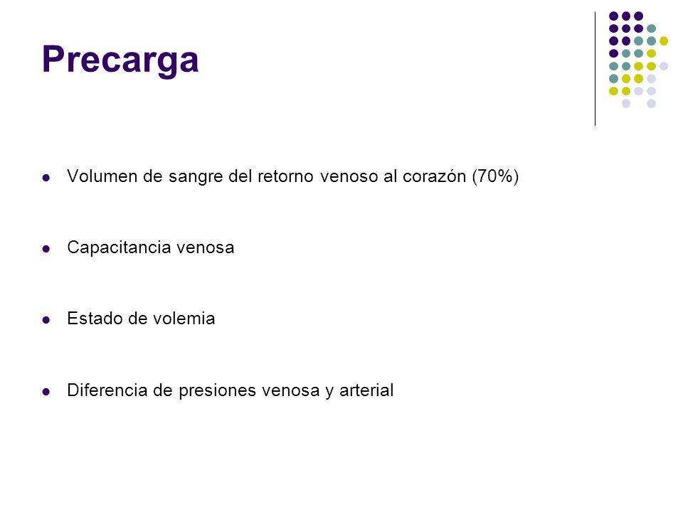 Precarga Volumen de sangre del retorno venoso al corazón (70%) Capacitancia venosa Estado de volemia Diferencia de presiones venosa y arterial