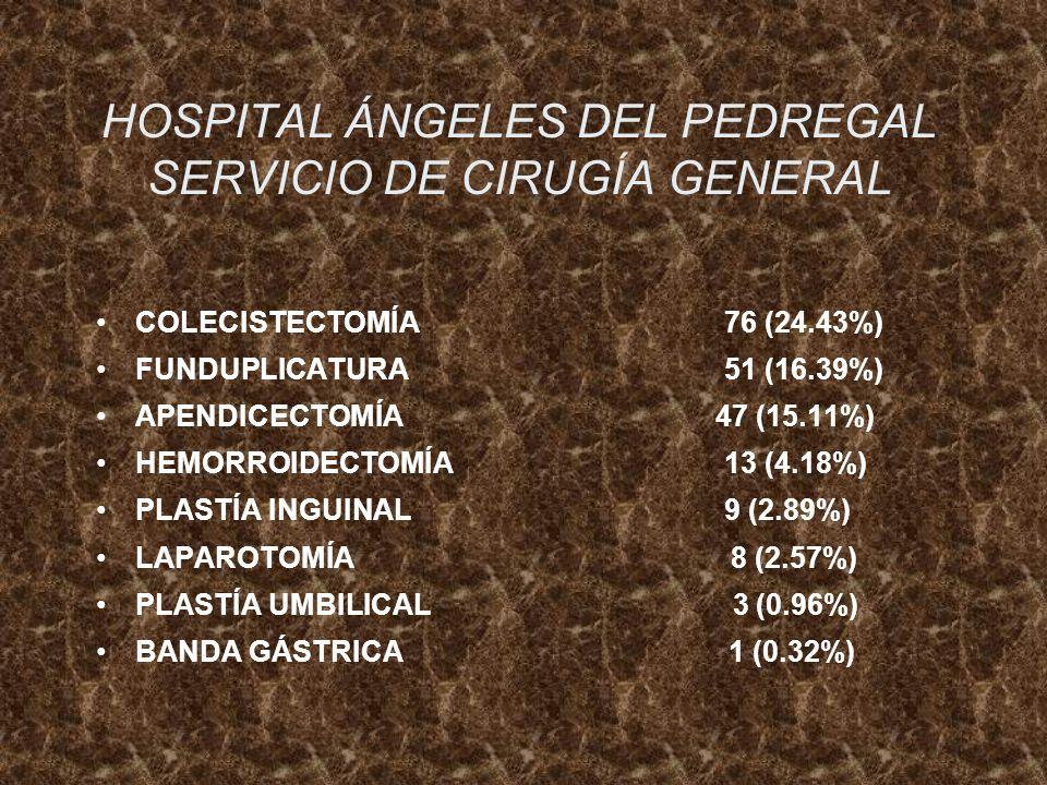 HOSPITAL ÁNGELES DEL PEDREGAL SERVICIO DE CIRUGÍA GENERAL COLECISTECTOMÍA 76 (24.43%) FUNDUPLICATURA 51 (16.39%) APENDICECTOMÍA 47 (15.11%) HEMORROIDE