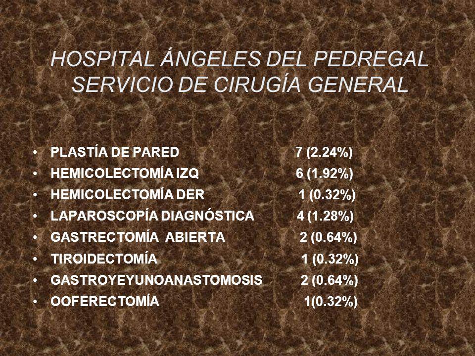 HOSPITAL ÁNGELES DEL PEDREGAL SERVICIO DE CIRUGÍA GENERAL PLASTÍA DE PARED 7 (2.24%) HEMICOLECTOMÍA IZQ 6 (1.92%) HEMICOLECTOMÍA DER 1 (0.32%) LAPAROS