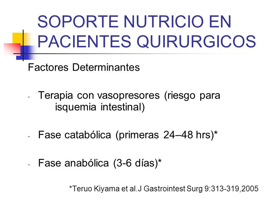 SOPORTE NUTRICIO EN PACIENTES QUIRURGICOS Parenteral: Ventajas - Reducción de complicaciones y mortalidad en un 30%, en pacientes con desnutrición severa y cáncer GI (soporte pre y postoperatorio) Bozetti F.JPEN 24:7,2000