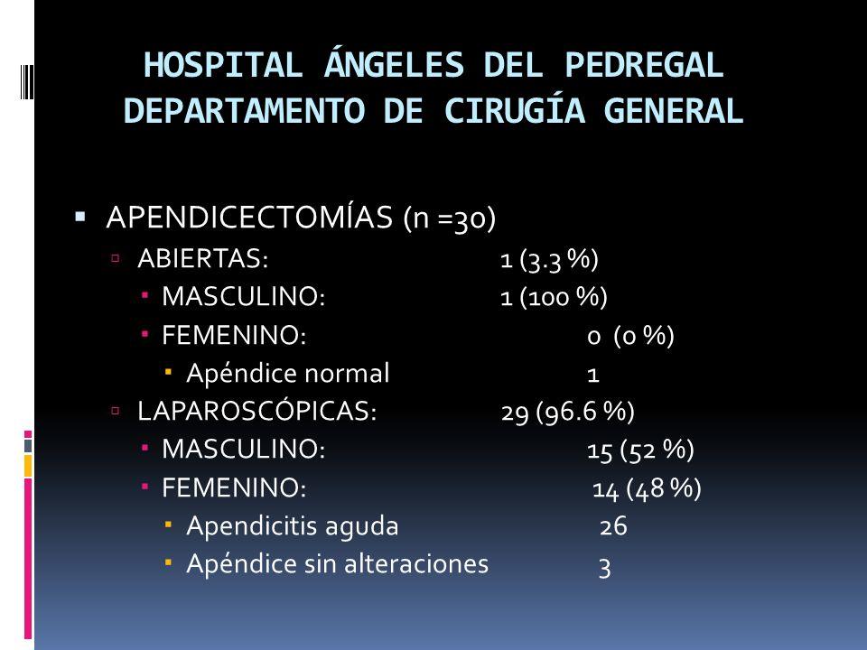 HOSPITAL ÁNGELES DEL PEDREGAL DEPARTAMENTO DE CIRUGÍA GENERAL APENDICECTOMÍAS (n =30) ABIERTAS: 1 (3.3 %) MASCULINO: 1 (100 %) FEMENINO:0 (0 %) Apéndice normal1 LAPAROSCÓPICAS:29 (96.6 %) MASCULINO: 15 (52 %) FEMENINO: 14 (48 %) Apendicitis aguda 26 Apéndice sin alteraciones 3