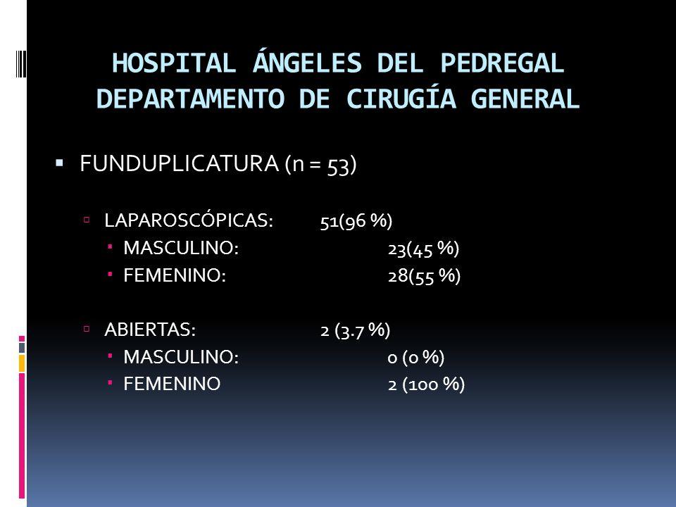 HOSPITAL ÁNGELES DEL PEDREGAL DEPARTAMENTO DE CIRUGÍA GENERAL FUNDUPLICATURA (n = 53) LAPAROSCÓPICAS: 51(96 %) MASCULINO:23(45 %) FEMENINO:28(55 %) ABIERTAS: 2 (3.7 %) MASCULINO:0 (0 %) FEMENINO2 (100 %)