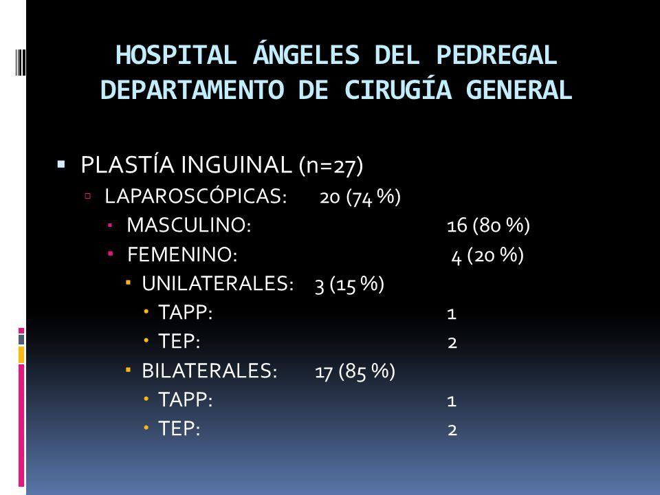 HOSPITAL ÁNGELES DEL PEDREGAL DEPARTAMENTO DE CIRUGÍA GENERAL PLASTÍA INGUINAL (n=27) LAPAROSCÓPICAS: 20 (74 %) MASCULINO: 16 (80 %) FEMENINO: 4 (20 %) UNILATERALES: 3 (15 %) TAPP: 1 TEP: 2 BILATERALES: 17 (85 %) TAPP: 1 TEP: 2