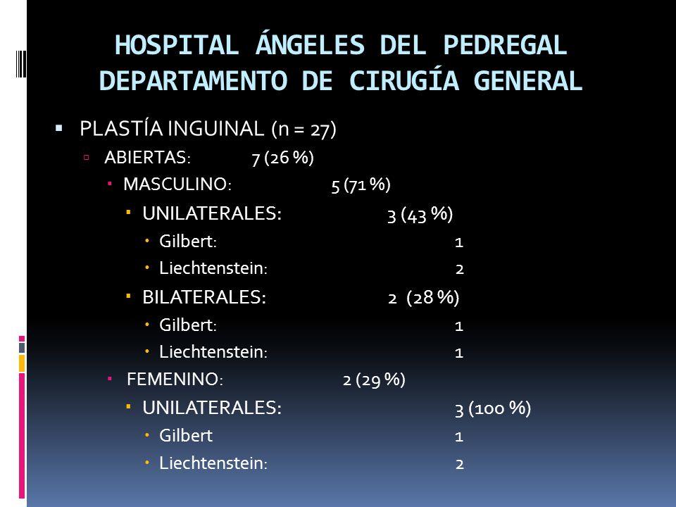 HOSPITAL ÁNGELES DEL PEDREGAL DEPARTAMENTO DE CIRUGÍA GENERAL PLASTÍA INGUINAL (n = 27) ABIERTAS:7 (26 %) MASCULINO: 5 (71 %) UNILATERALES: 3 (43 %) Gilbert: 1 Liechtenstein: 2 BILATERALES: 2 (28 %) Gilbert: 1 Liechtenstein: 1 FEMENINO: 2 (29 %) UNILATERALES: 3 (100 %) Gilbert1 Liechtenstein: 2