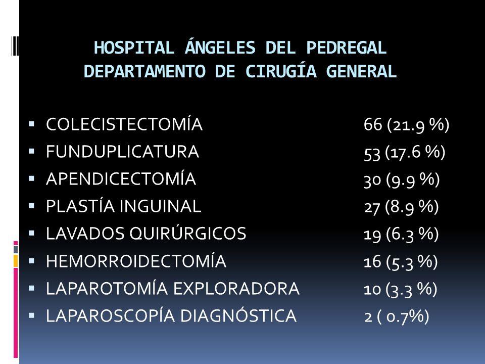 HOSPITAL ÁNGELES DEL PEDREGAL DEPARTAMENTO DE CIRUGÍA GENERAL COLECISTECTOMÍA66 (21.9 %) FUNDUPLICATURA53 (17.6 %) APENDICECTOMÍA30 (9.9 %) PLASTÍA INGUINAL 27 (8.9 %) LAVADOS QUIRÚRGICOS19 (6.3 %) HEMORROIDECTOMÍA 16 (5.3 %) LAPAROTOMÍA EXPLORADORA 10 (3.3 %) LAPAROSCOPÍA DIAGNÓSTICA 2 ( 0.7%)