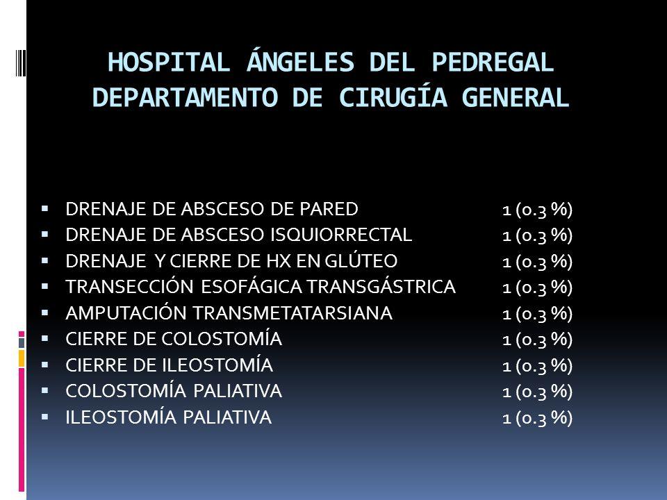 HOSPITAL ÁNGELES DEL PEDREGAL DEPARTAMENTO DE CIRUGÍA GENERAL DRENAJE DE ABSCESO DE PARED1 (0.3 %) DRENAJE DE ABSCESO ISQUIORRECTAL1 (0.3 %) DRENAJE Y CIERRE DE HX EN GLÚTEO1 (0.3 %) TRANSECCIÓN ESOFÁGICA TRANSGÁSTRICA1 (0.3 %) AMPUTACIÓN TRANSMETATARSIANA1 (0.3 %) CIERRE DE COLOSTOMÍA1 (0.3 %) CIERRE DE ILEOSTOMÍA1 (0.3 %) COLOSTOMÍA PALIATIVA1 (0.3 %) ILEOSTOMÍA PALIATIVA1 (0.3 %)