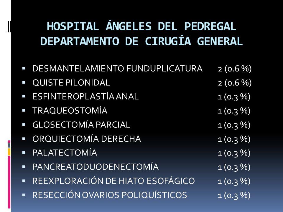 HOSPITAL ÁNGELES DEL PEDREGAL DEPARTAMENTO DE CIRUGÍA GENERAL DESMANTELAMIENTO FUNDUPLICATURA2 (0.6 %) QUISTE PILONIDAL2 (0.6 %) ESFINTEROPLASTÍA ANAL1 (0.3 %) TRAQUEOSTOMÍA1 (0.3 %) GLOSECTOMÍA PARCIAL1 (0.3 %) ORQUIECTOMÍA DERECHA1 (0.3 %) PALATECTOMÍA1 (0.3 %) PANCREATODUODENECTOMÍA1 (0.3 %) REEXPLORACIÓN DE HIATO ESOFÁGICO1 (0.3 %) RESECCIÓN OVARIOS POLIQUÍSTICOS1 (0.3 %)
