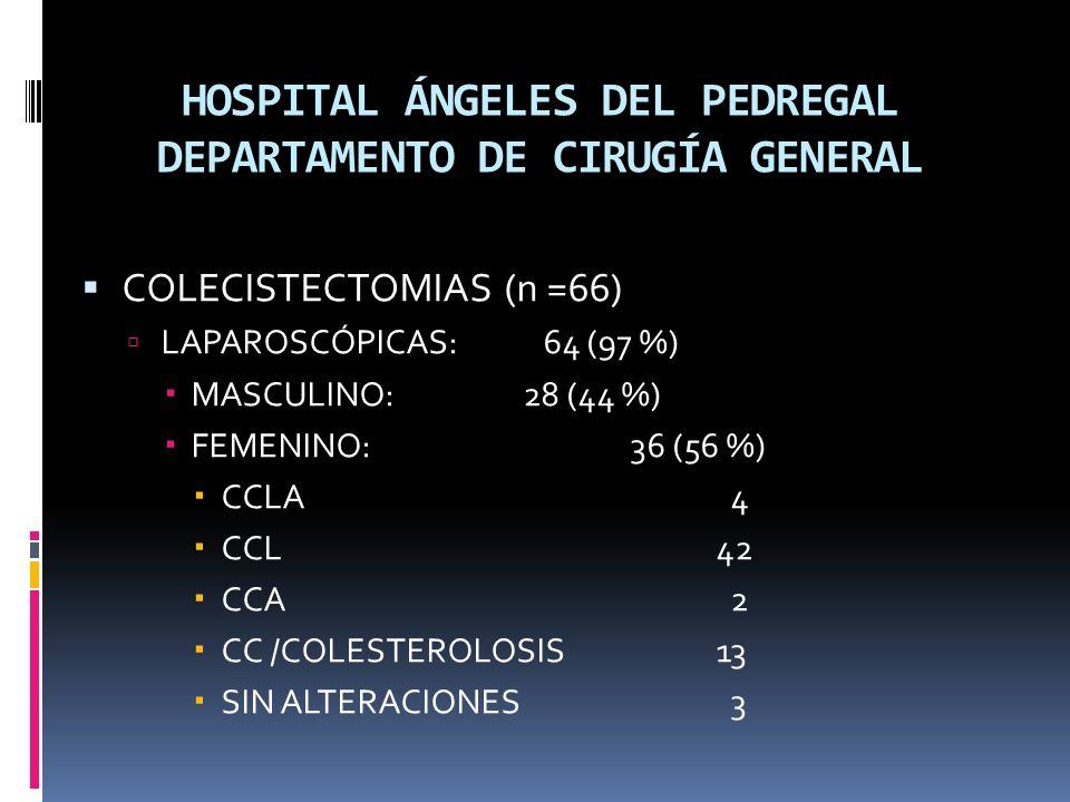 HOSPITAL ÁNGELES DEL PEDREGAL DEPARTAMENTO DE CIRUGÍA GENERAL COLECISTECTOMIAS (n =66) LAPAROSCÓPICAS: 64 (97 %) MASCULINO: 28 (44 %) FEMENINO: 36 (56 %) CCLA 4 CCL 42 CCA 2 CC /COLESTEROLOSIS 13 SIN ALTERACIONES 3