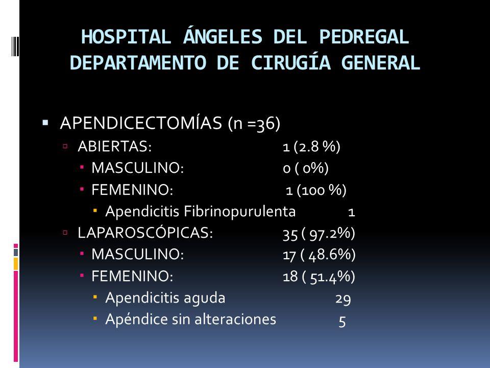 HOSPITAL ÁNGELES DEL PEDREGAL DEPARTAMENTO DE CIRUGÍA GENERAL APENDICECTOMÍAS (n =36) ABIERTAS: 1 (2.8 %) MASCULINO: 0 ( 0%) FEMENINO: 1 (100 %) Apendicitis Fibrinopurulenta 1 LAPAROSCÓPICAS:35 ( 97.2%) MASCULINO: 17 ( 48.6%) FEMENINO:18 ( 51.4%) Apendicitis aguda 29 Apéndice sin alteraciones 5