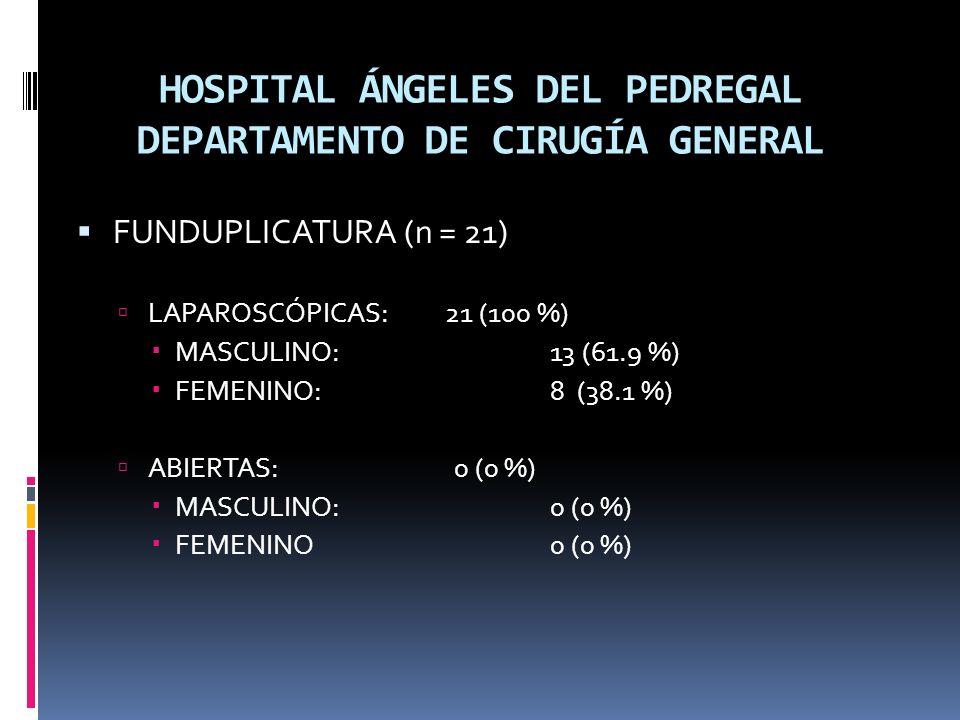 HOSPITAL ÁNGELES DEL PEDREGAL DEPARTAMENTO DE CIRUGÍA GENERAL FUNDUPLICATURA (n = 21) LAPAROSCÓPICAS: 21 (100 %) MASCULINO:13 (61.9 %) FEMENINO:8 (38.1 %) ABIERTAS: 0 (0 %) MASCULINO:0 (0 %) FEMENINO0 (0 %)