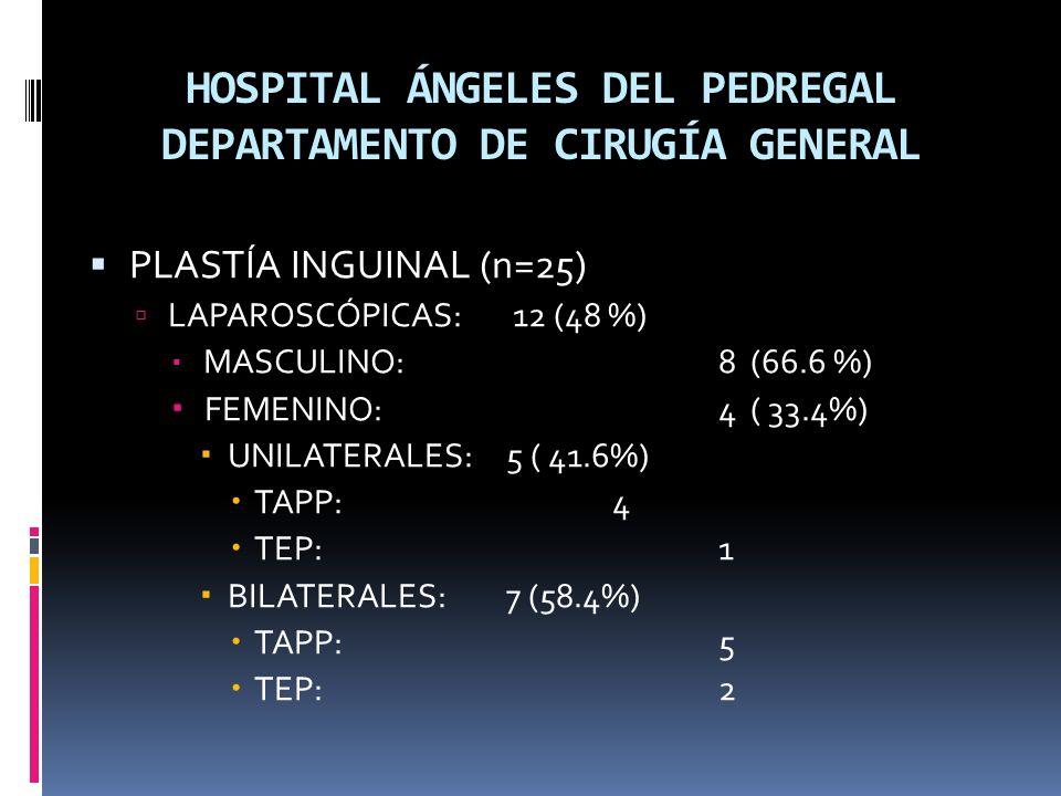 HOSPITAL ÁNGELES DEL PEDREGAL DEPARTAMENTO DE CIRUGÍA GENERAL PLASTÍA INGUINAL (n=25) LAPAROSCÓPICAS: 12 (48 %) MASCULINO: 8 (66.6 %) FEMENINO: 4 ( 33.4%) UNILATERALES: 5 ( 41.6%) TAPP: 4 TEP: 1 BILATERALES: 7 (58.4%) TAPP: 5 TEP: 2