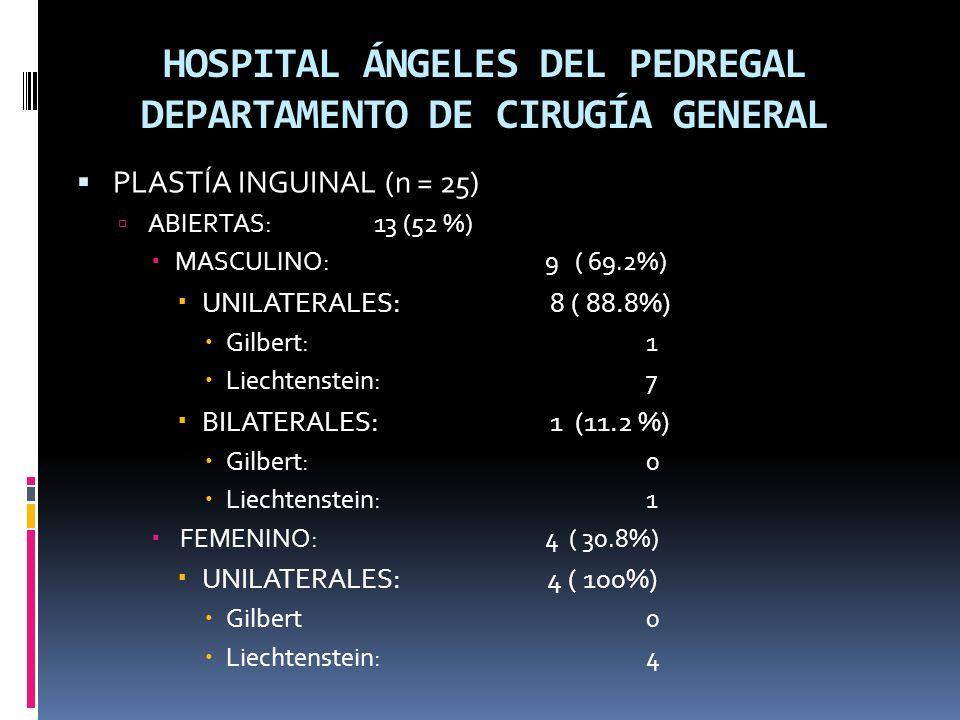HOSPITAL ÁNGELES DEL PEDREGAL DEPARTAMENTO DE CIRUGÍA GENERAL PLASTÍA INGUINAL (n = 25) ABIERTAS: 13 (52 %) MASCULINO: 9 ( 69.2%) UNILATERALES: 8 ( 88.8%) Gilbert: 1 Liechtenstein: 7 BILATERALES: 1 (11.2 %) Gilbert: 0 Liechtenstein: 1 FEMENINO: 4 ( 30.8%) UNILATERALES: 4 ( 100%) Gilbert0 Liechtenstein: 4