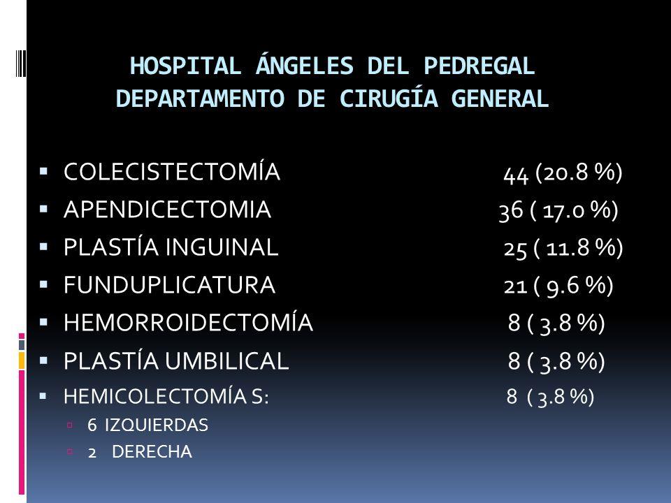 HOSPITAL ÁNGELES DEL PEDREGAL DEPARTAMENTO DE CIRUGÍA GENERAL COLECISTECTOMÍA44 (20.8 %) APENDICECTOMIA 36 ( 17.0 %) PLASTÍA INGUINAL25 ( 11.8 %) FUNDUPLICATURA 21 ( 9.6 %) HEMORROIDECTOMÍA 8 ( 3.8 %) PLASTÍA UMBILICAL 8 ( 3.8 %) HEMICOLECTOMÍA S: 8 ( 3.8 %) 6 IZQUIERDAS 2 DERECHA