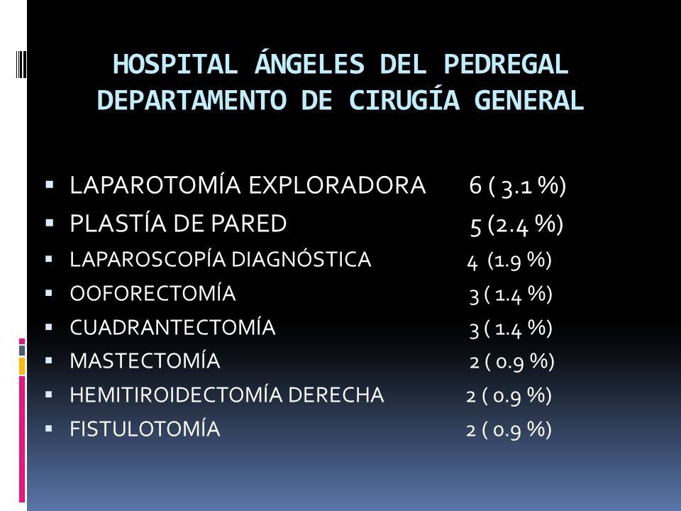 HOSPITAL ÁNGELES DEL PEDREGAL DEPARTAMENTO DE CIRUGÍA GENERAL LAPAROTOMÍA EXPLORADORA 6 ( 3.1 %) PLASTÍA DE PARED 5 (2.4 %) LAPAROSCOPÍA DIAGNÓSTICA 4 (1.9 %) OOFORECTOMÍA 3 ( 1.4 %) CUADRANTECTOMÍA 3 ( 1.4 %) MASTECTOMÍA 2 ( 0.9 %) HEMITIROIDECTOMÍA DERECHA 2 ( 0.9 %) FISTULOTOMÍA 2 ( 0.9 %)