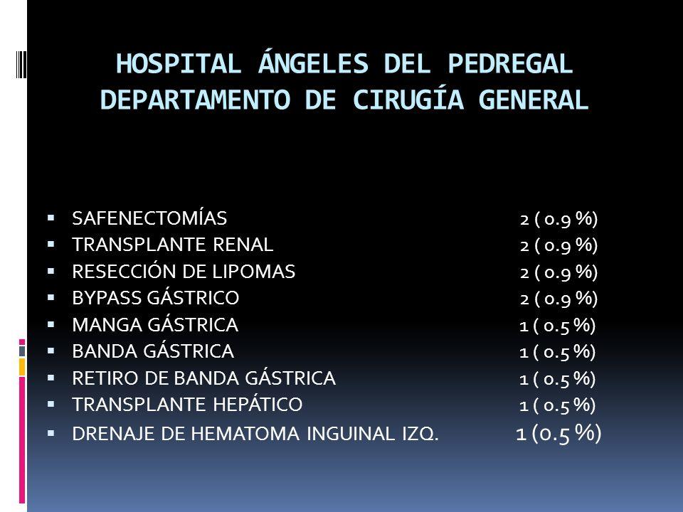HOSPITAL ÁNGELES DEL PEDREGAL DEPARTAMENTO DE CIRUGÍA GENERAL SAFENECTOMÍAS2 ( 0.9 %) TRANSPLANTE RENAL2 ( 0.9 %) RESECCIÓN DE LIPOMAS2 ( 0.9 %) BYPASS GÁSTRICO2 ( 0.9 %) MANGA GÁSTRICA 1 ( 0.5 %) BANDA GÁSTRICA 1 ( 0.5 %) RETIRO DE BANDA GÁSTRICA1 ( 0.5 %) TRANSPLANTE HEPÁTICO1 ( 0.5 %) DRENAJE DE HEMATOMA INGUINAL IZQ.